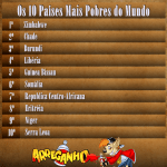 Top 10 Países Mais Pobres do Mundo 2012