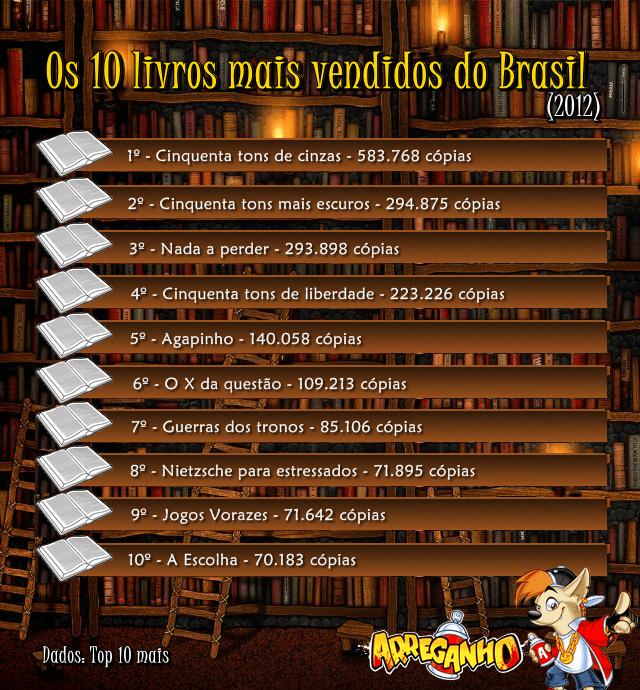 Top 10 livros mais vendidos do Brasil (2012)