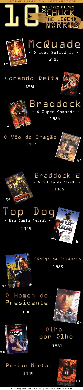 Top 10 - Melhores Filmes do Chuck Norris