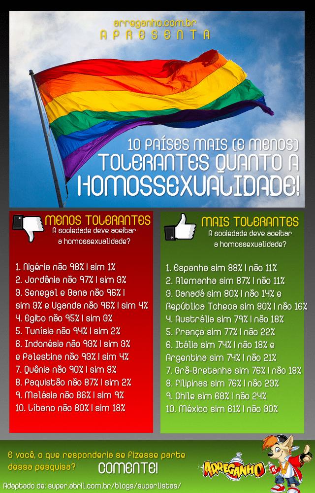 10 Países Mais (e Menos) Tolerantes Quanto à Homossexualidade