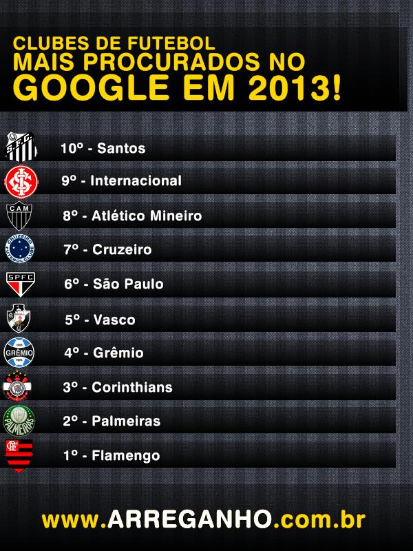 Top 10: Clubes de futebol mais procurados no Google em 2013