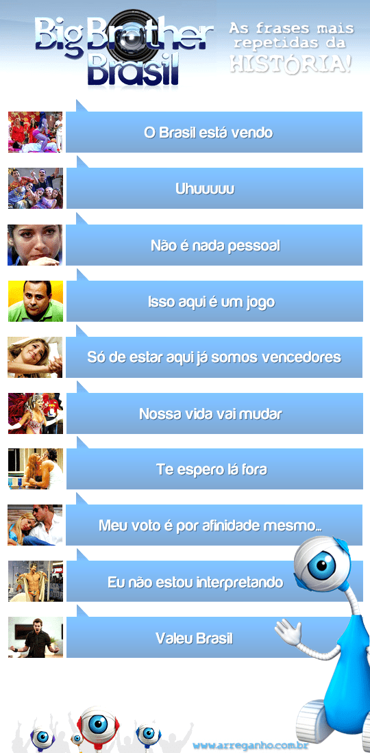 As 10 frases mais repetidas do Big Brother Brasil