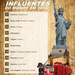 As 10 cidades mais influentes do mundo 2014