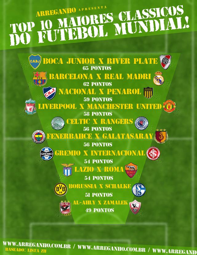 Top 10: Maiores clássicos do futebol mundial!