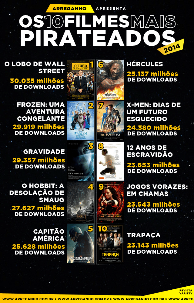Os 10 filmes mais pirateados de 2014
