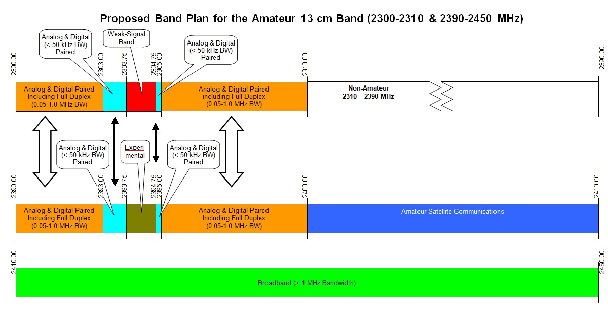 ARRL Microwave Band Planning Committee Releases Draft Band Plans