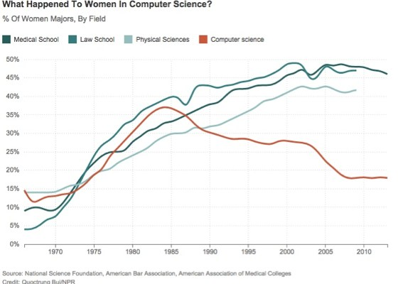 Women in CS