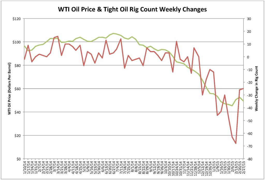 Art Berman Oil Prices Don\u0027t Change Because of Rig Count February 28