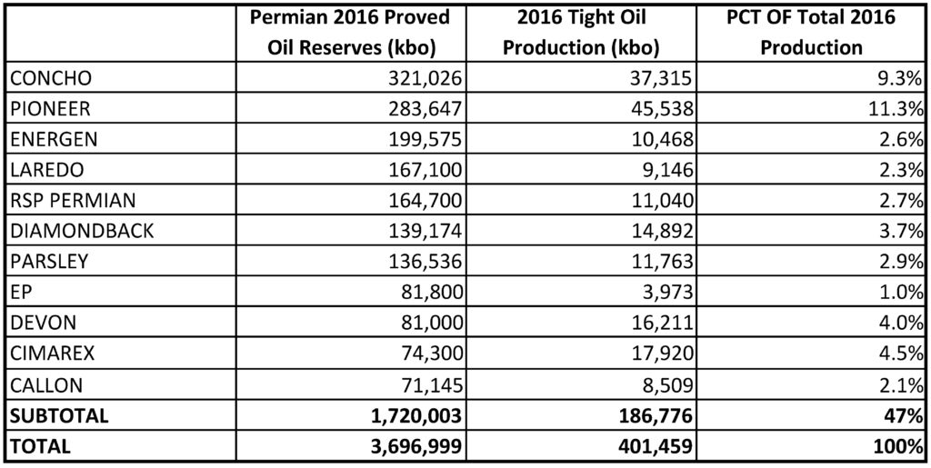 Permian Oil Reserves Are Grossly Exaggerated OilPrice