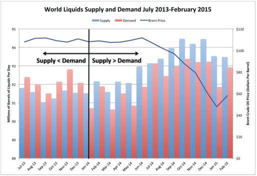 World Liquids_Supply-Demand 2013-15