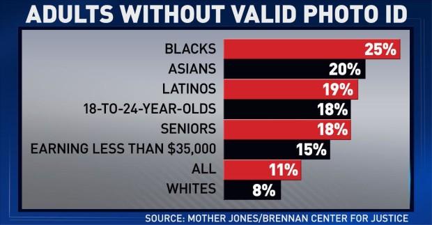 Voter ID chart