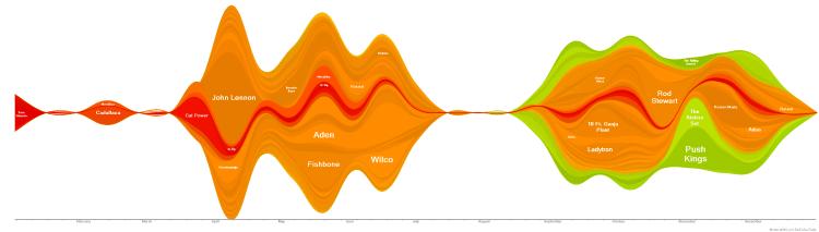 2012 Wave Graph