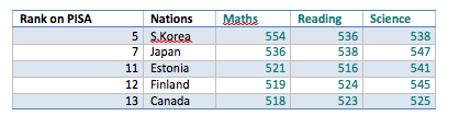 Table 2. PISA test scores for nations that are above the OECD average, and students socio-economic status has weaker-than-average impact on students' learning outcomes (Text: Sahlberg, 2013)