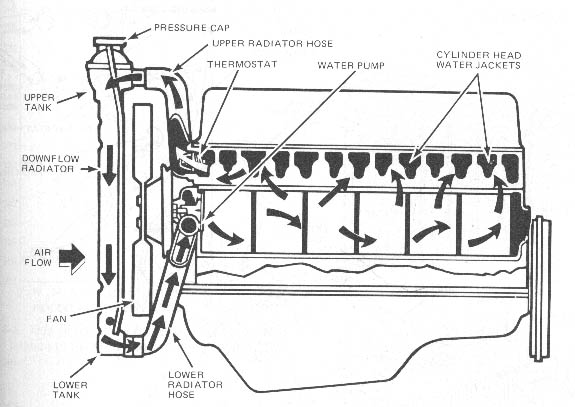engine block water jacket diagram