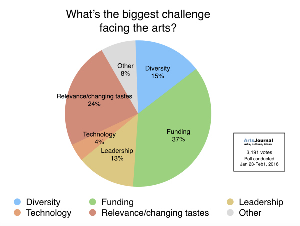 We Asked: What's the Biggest Challenge Facing the Arts?