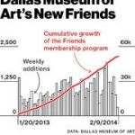 Dallas Museum Of Art – A Tsunami Of New Friends (It's All About The Data)