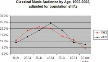 Why did classical music decline?