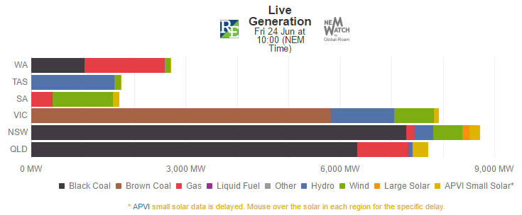 NEM-Watch™ Generation By Fuel Type