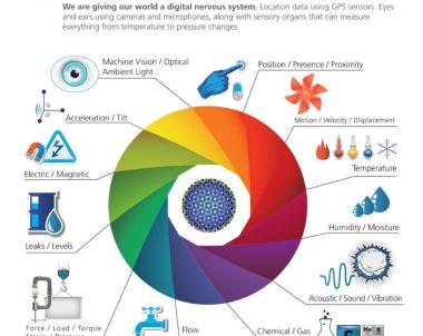 #Infographic complete story about the Internet of Things #IOT