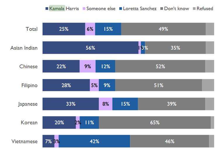 California Senate Race Poll