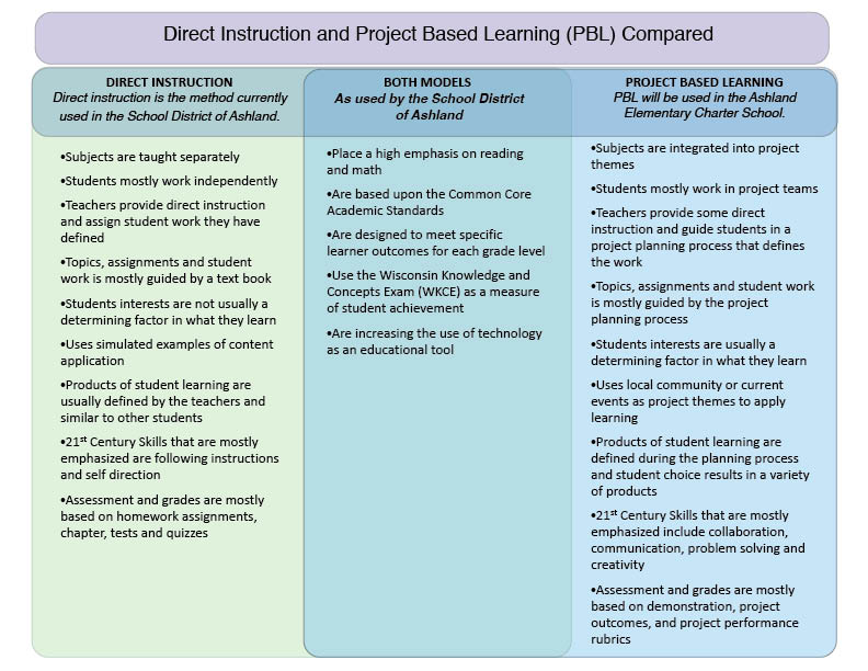 PBL and Direct Instruction - rubrics for project based learning