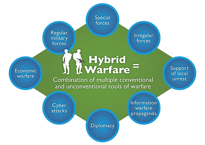 The Capriciousness of Hybrid Warfare in South Asia – South Asia Journal