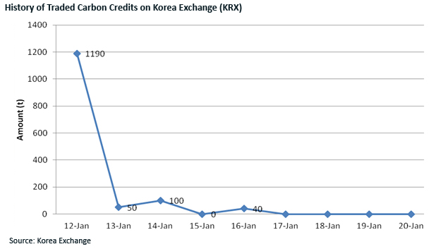 South Korea\u0027s Emission Trading System Challenges, Prospects and