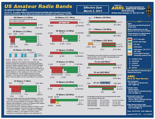 Quick and Easy Cheat Sheet to Learn How to Operate a Ham Radio - Ask