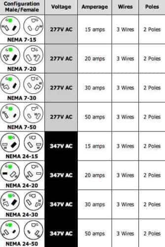 6 Pole Trailer Connector Wiring Diagram 220 Volt Plug Receptacles Configurations Askmediy