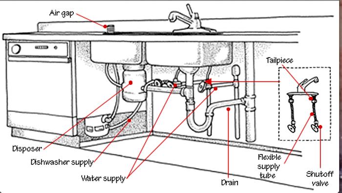 Wiring Diagram For A Bench Grinder - Fourdesignenvy \u2022