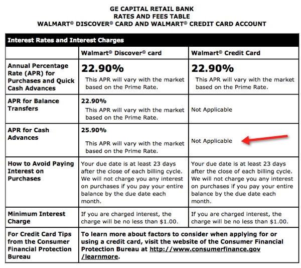 Cash Advance Rate of Walmart Credit Card