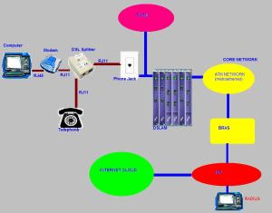 how_dsl_works