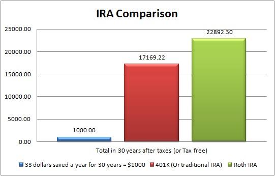 Chart of Roth IRA and IRA returns over 30 years