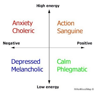 108 best 4 Temperaments images on Pinterest Psychology - great objective for resume