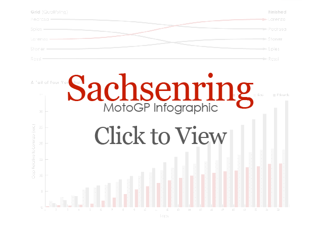 2010 German GP Infographic Sachsenring infographic cover