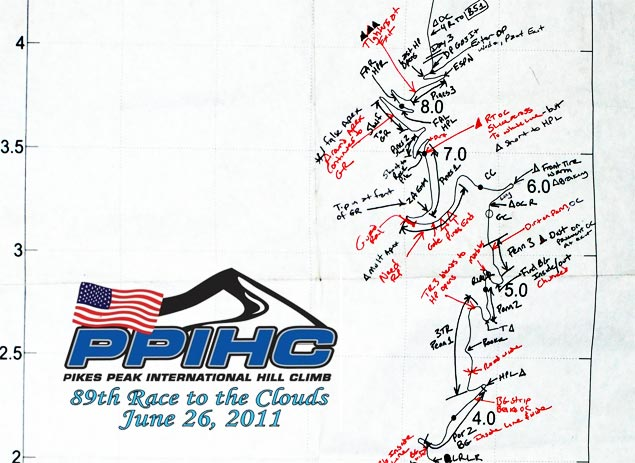 Chip Yatess Track Notes from Pikes Peak Chip Yates Pikes Peak notes