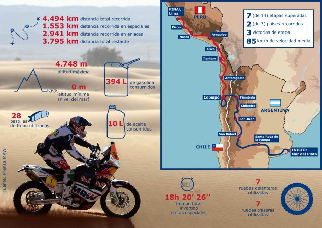How Do You Get Halfway Through The Dakar? Marc Coma KTM MRW Dakar Rally resouce infographic 635x449