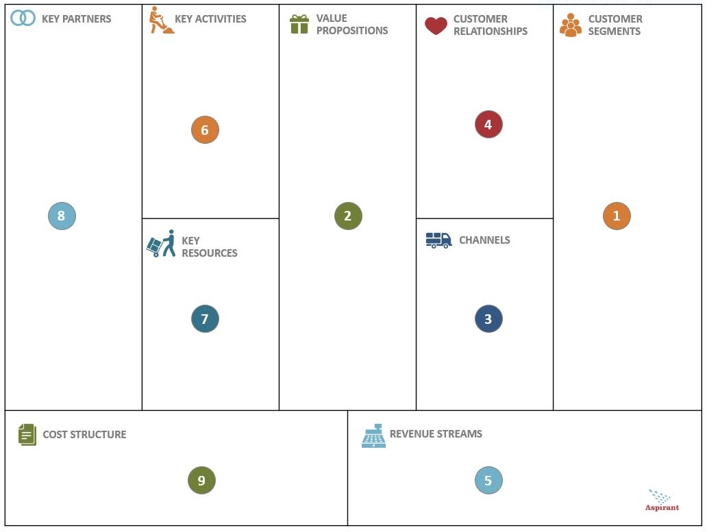 New Strategy Challenges, Same Old Tools The Business Model Canvas