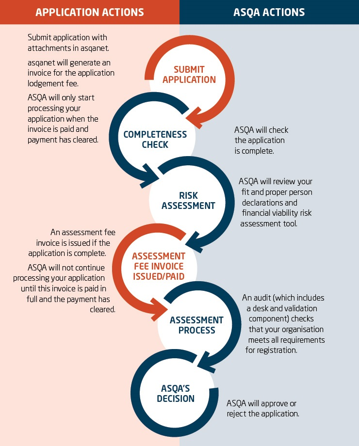 Assessment of your application Australian Skills Quality Authority