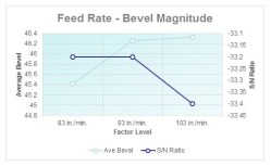 Feed Rate- Bevel