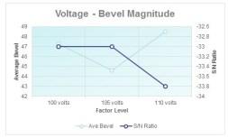 Voltage - Bevel;