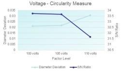 Voltage - Circular