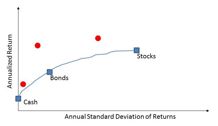 Does Technical Analysis Work? - Asset Class Trading