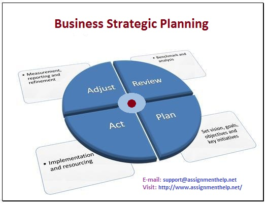assignment on strategic planing Course 10: strategic planning prepared by: matt h evans, cpa, cma, cfm this course provides a concise overview of how to do a strategic plan the entire strategic planning.