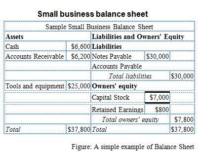 how do you calculate net worth of a business - Acurlunamedia - example of net worth