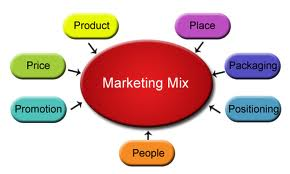 Case Studies In Business Management Cases Strategy 7 Ps Of The Marketing Mix Factors For Service Marketing