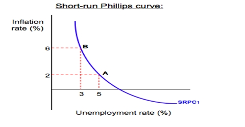 Inflation - Unemployment - Assignment Point