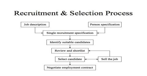 Internship Report on Recruitment and Selection Process - Assignment