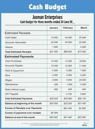 Define and Discuss on Cash Budget - Assignment Point