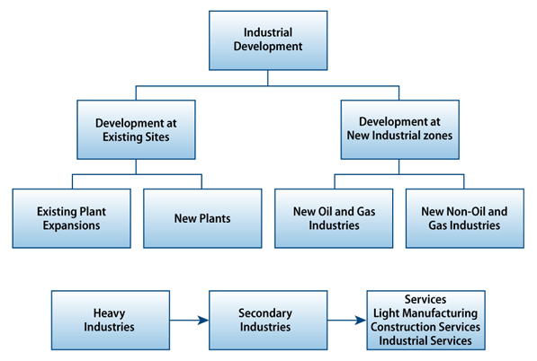 Ap Computer Science A The Course Ap Central The Industrial Development Assignment Point